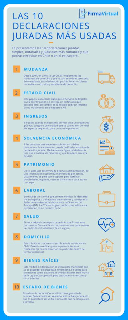 Infografía - Las 10 declaraciones juradas más usadas